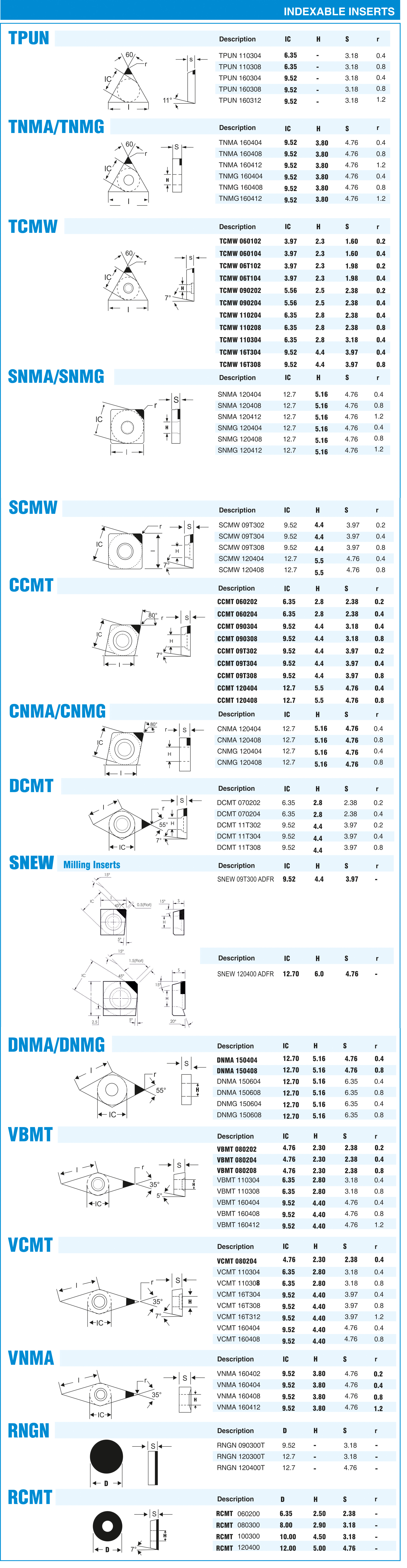 PCD &  PCBN Indexable inserts